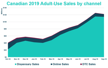 By Channel_Canadian 2019 Adult-Use Online Sales