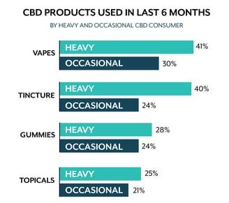 CBD Usage_product chart-09