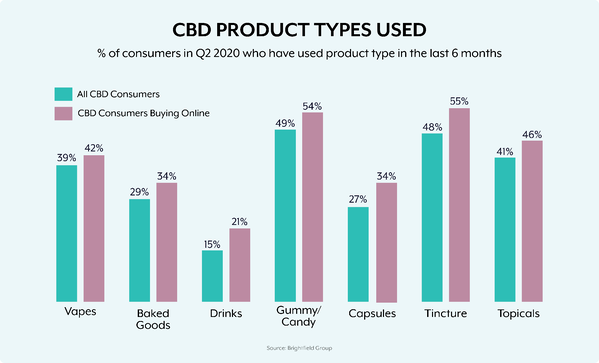 CBD product types-16