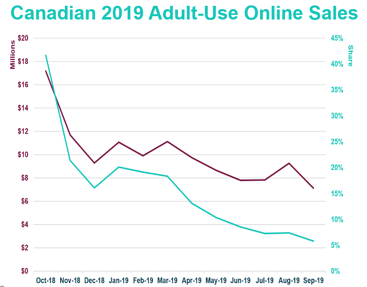 Canadian 2019 Adult-Use Online Sales