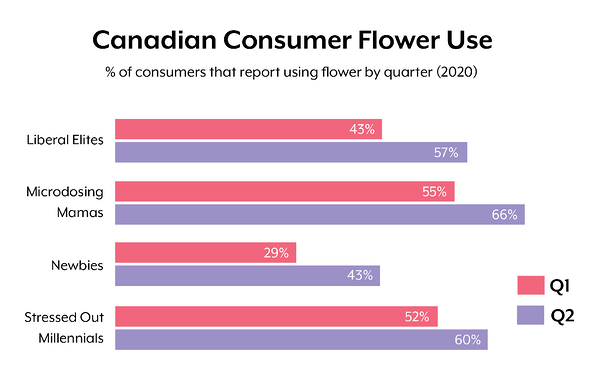 Canadian flower use_9.21.2020-17