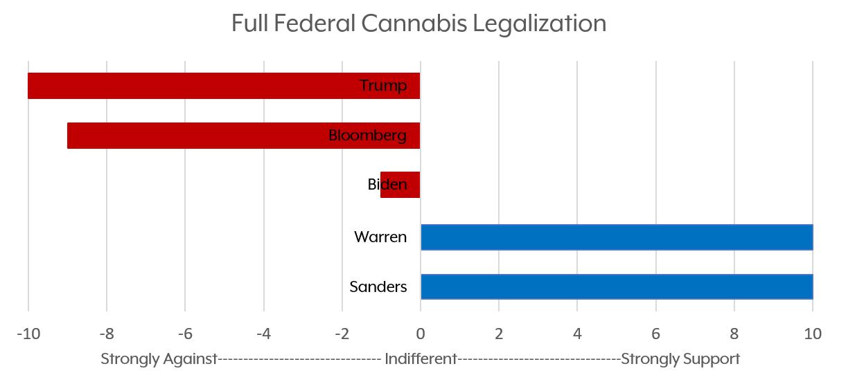 Candidates_Chart2