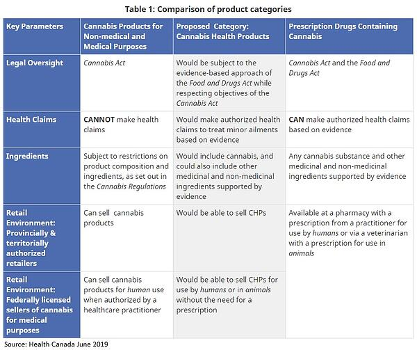 Health Canada regulatory matrix 2020[987]