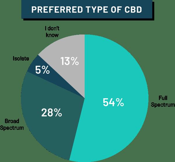 types-of-cbd-preferences