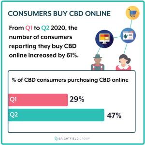 US CBD_Consumer_Graphic_online purchasing_7.29.20