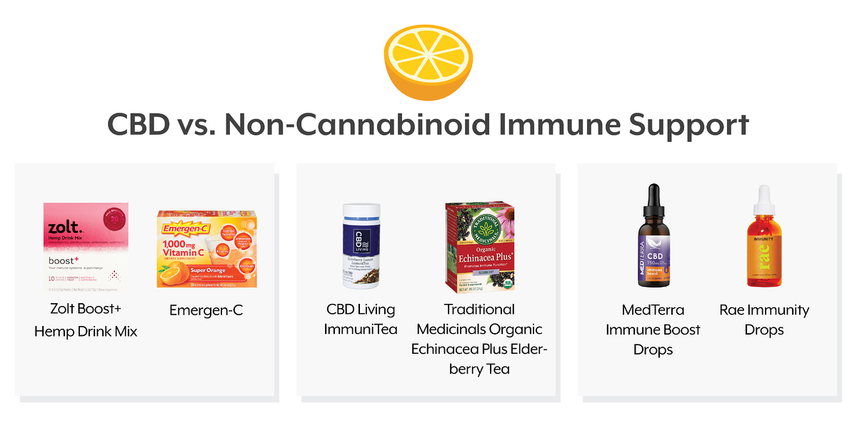 CBD-wellness-immunity