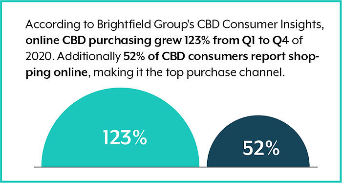 Brightfield_cannabis consumer statistics