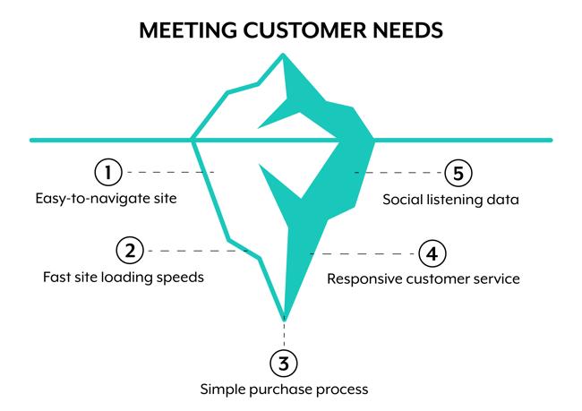 data-driven-customer-success