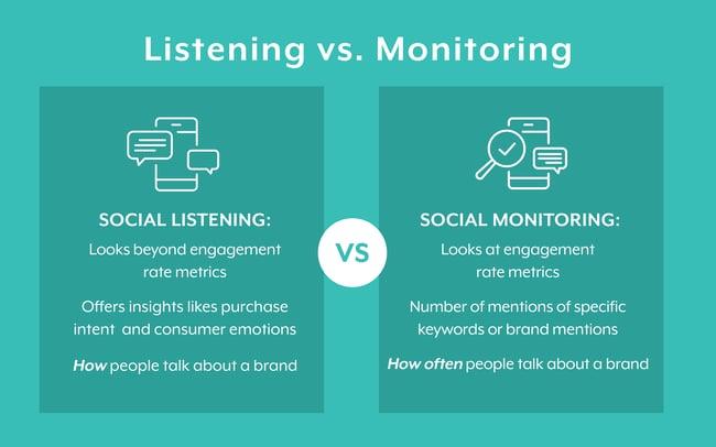 social-listening-vs-monitoring