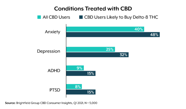 CBD users likely to buy delta-8