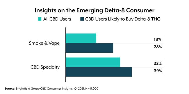 delta-8 consumer insights