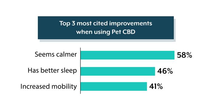 CBD-for-pets-statistics