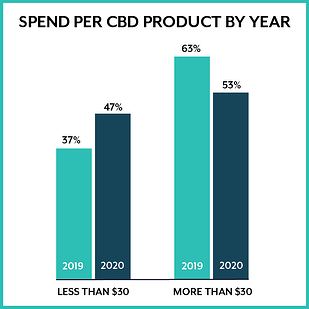 Spend per CBD product by year-02