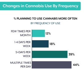 changes in cannabis use-1