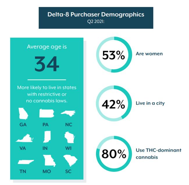 demo profile:  delta-8 THC